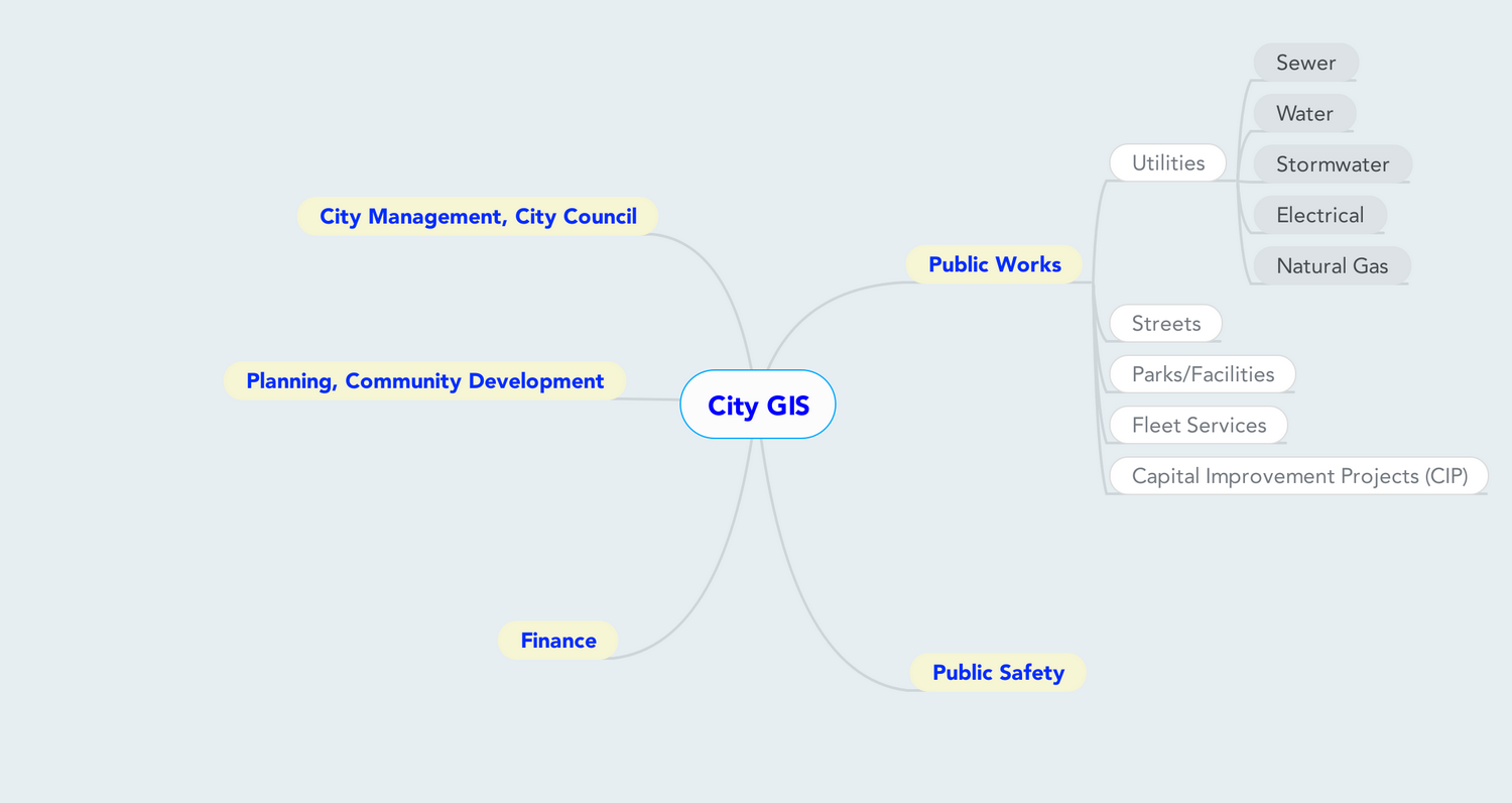 GIS City Schematic